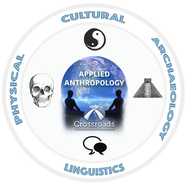 Applied-Anthropology-Diagram-w-CCRM-LOGO
